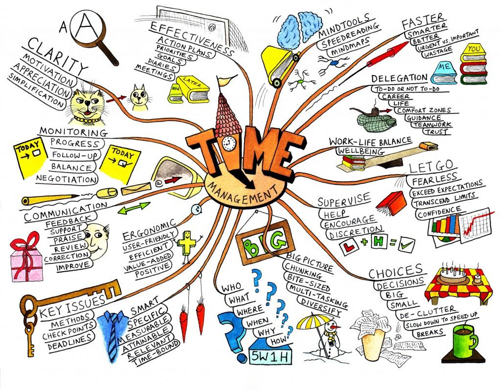 Mapa mental de gestión del tiempo